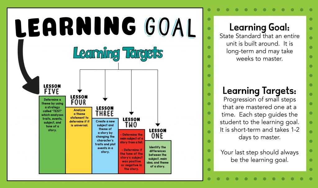 How many learning targets are needed to accomplish a learning goal? How do learning goals and targets help students? Get answers to these questions and more.