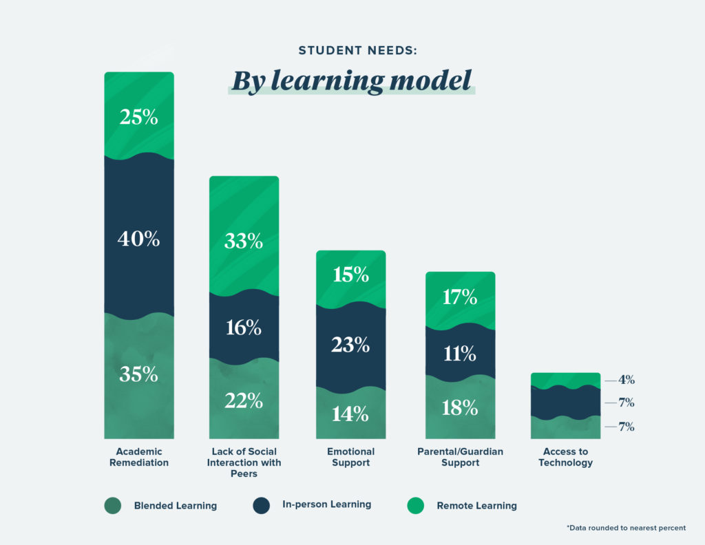 A bar chart illustrating survey results around students' greatest needs, broken down by learning model.